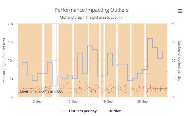 Performance Impacting Outliers