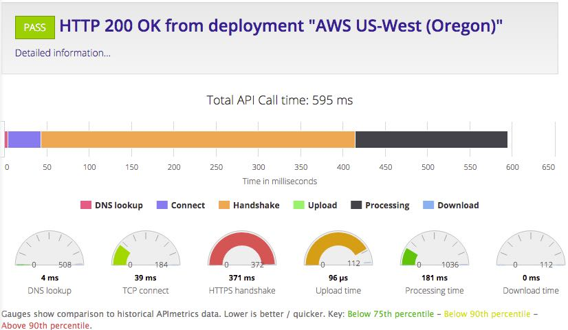 HTTP 200 OK from deployment AWS US-West (Oregon)
