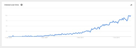 "Google Trends Interest over time for the search term ""Restful API"""