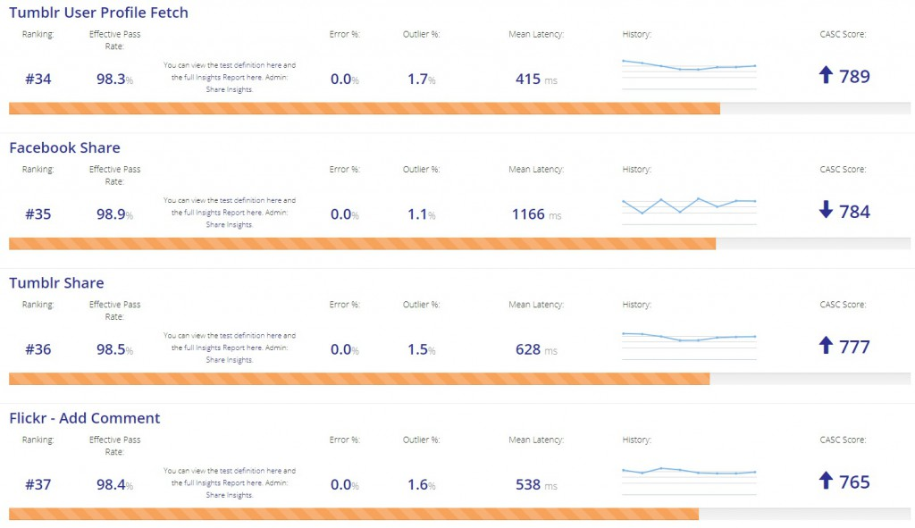APImetrics CASC Score Ranks KPI measurement for APIs