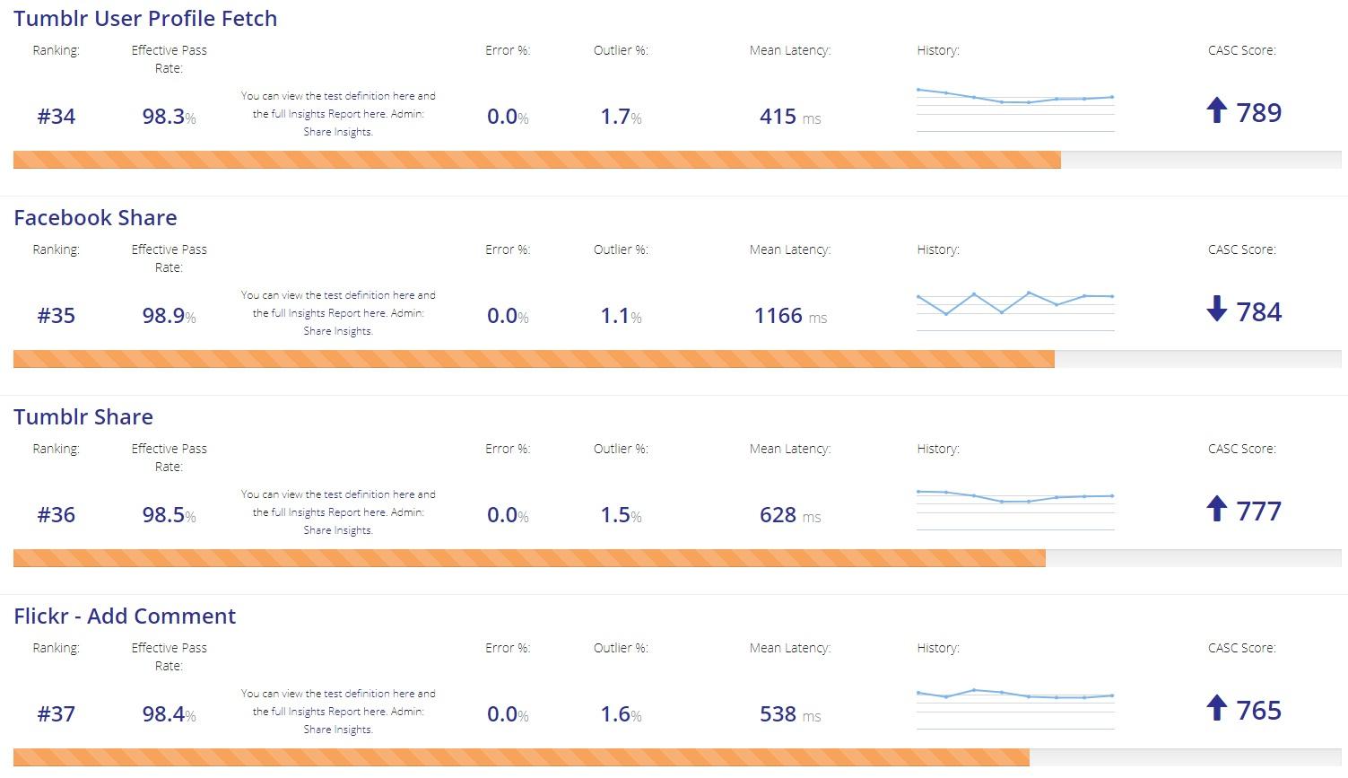 APImetrics CASC Score Ranks
