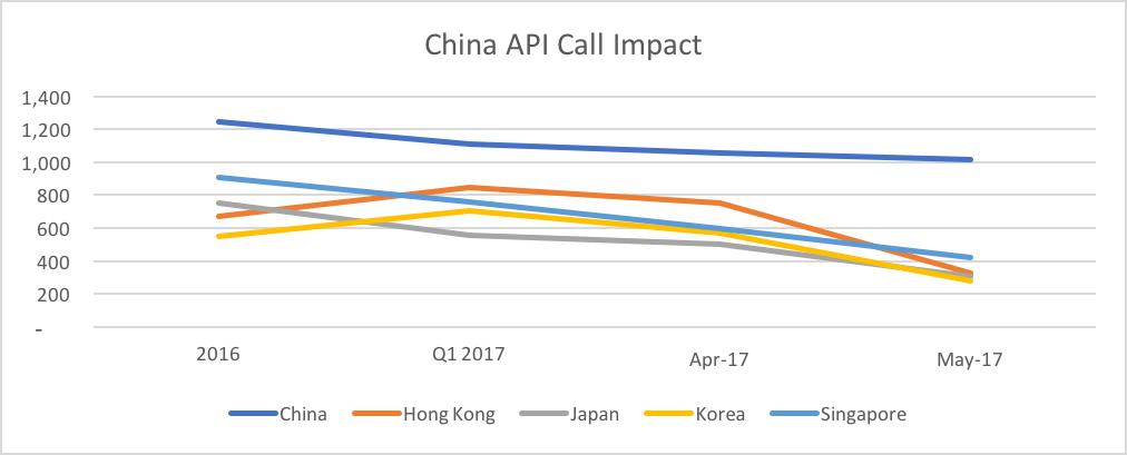 China API Call Impact