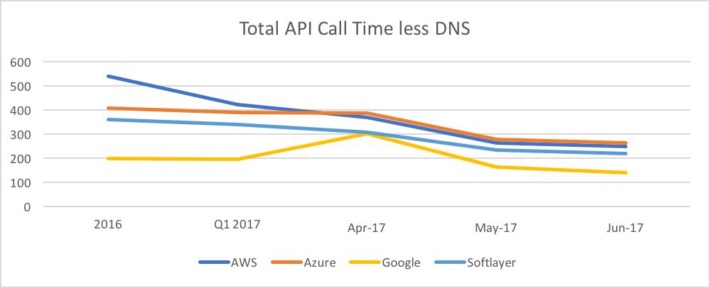 API time DNS clouds