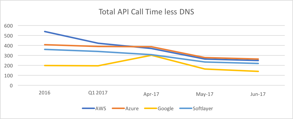 Total API Time DNS Clouds