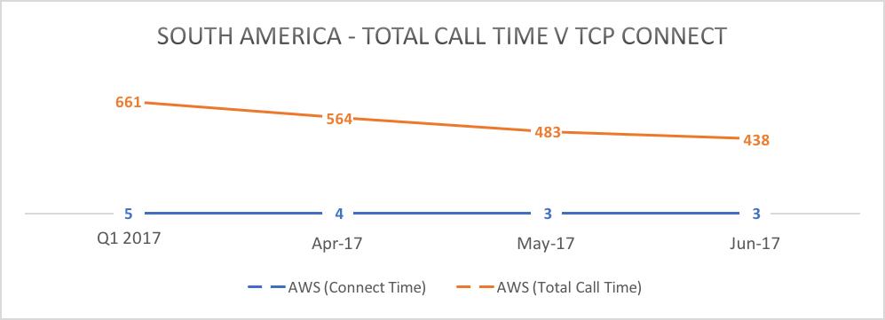 Total API Call Time v TCP Connect