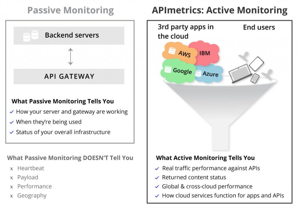 Go beyond DevOps API Monitoring