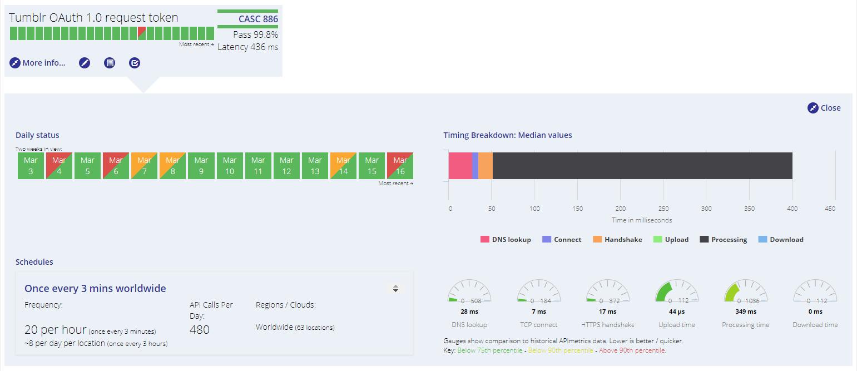 API metrics dashboard