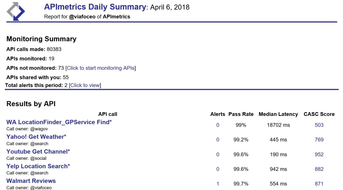 APImetrics Daily Emails