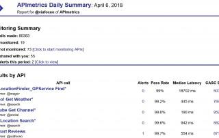 APImetrics Daily Emails