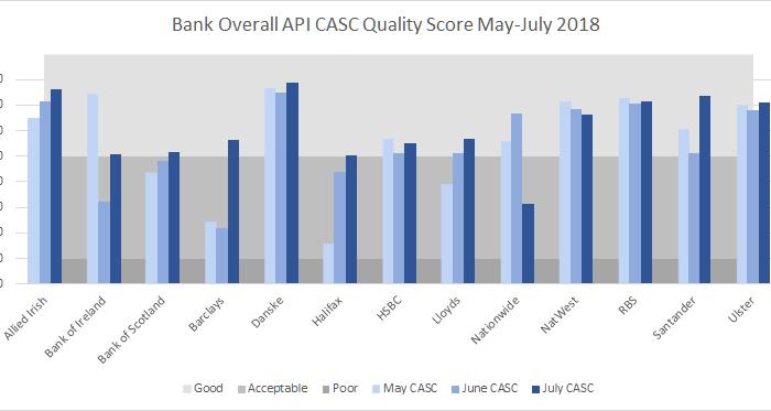Banking API Compliance