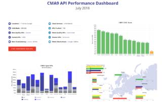 CMA9 OBIE API Performance