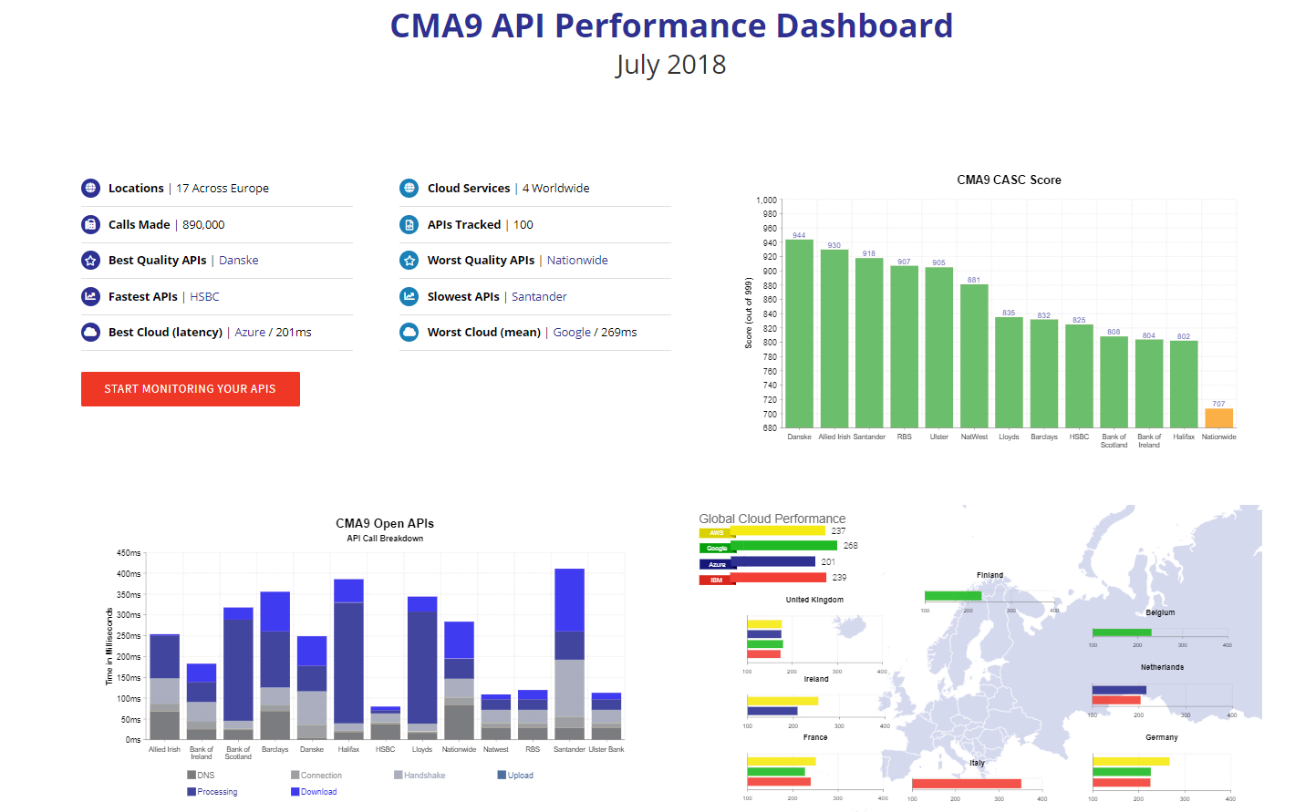 CMA9 OBIE API Performance