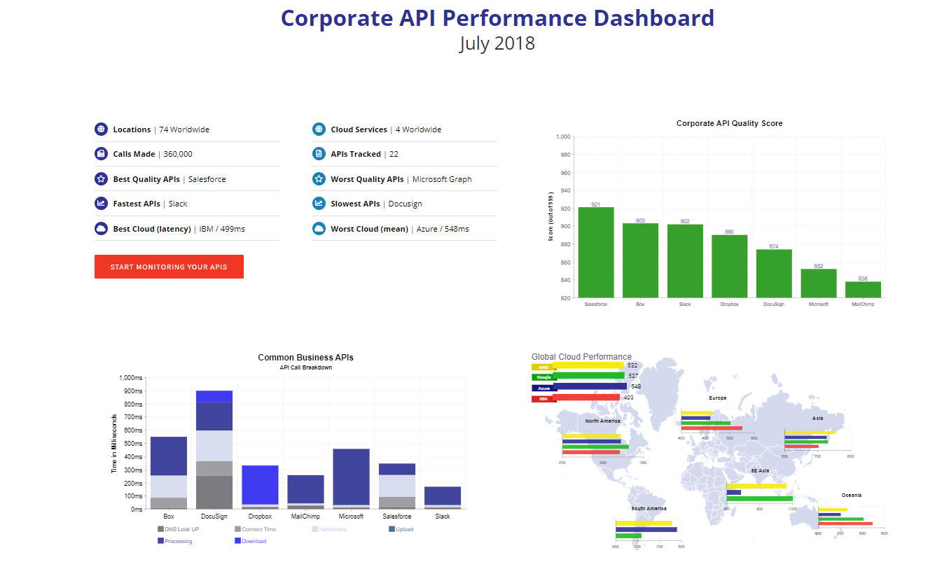 Corporate IT API Performance Dashboard