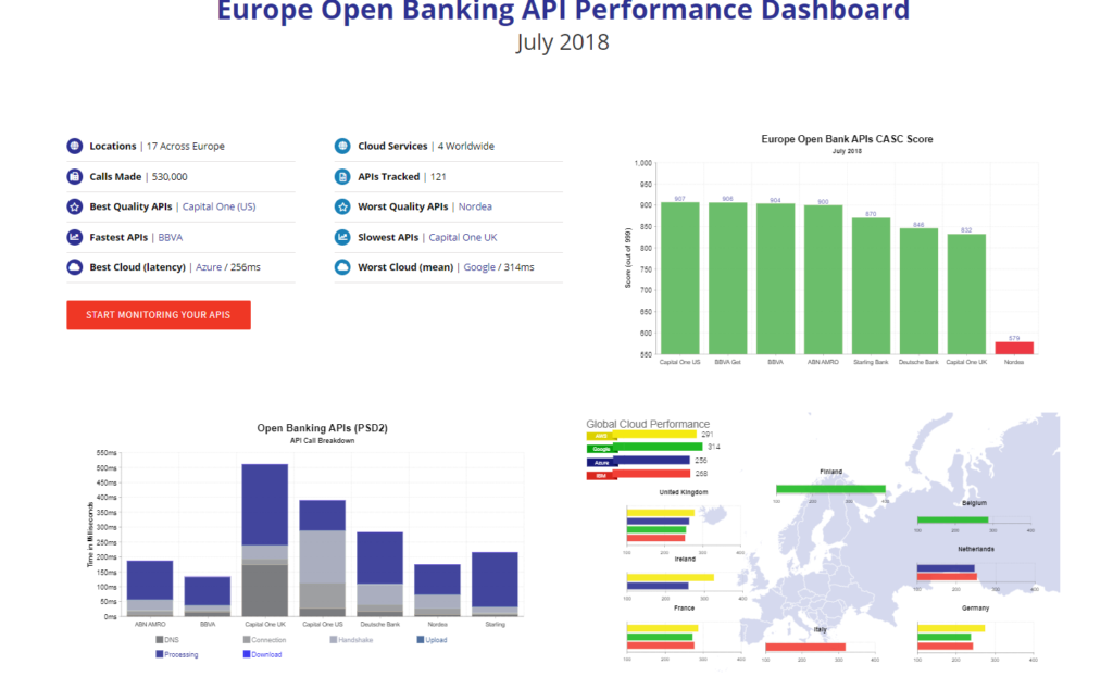 Europe Open Banking API Dashboard