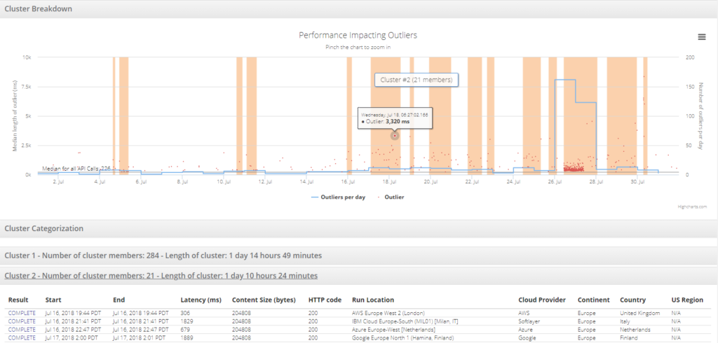 api monitoring automated outlier detection