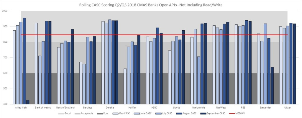 CMA9 Banks Open APIs