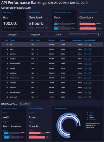 APImetrics Launches API.expert to Show Real-Time API Performance Rankings API.expert provides actionable performance and quality metrics for leading APIs including uptime, quality and regional cross-cloud latency analysis