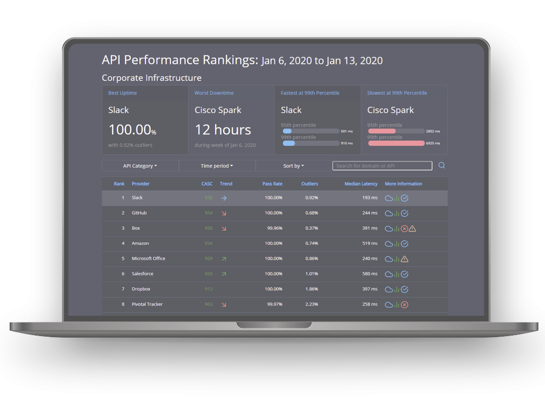 API performance on your laptop from APImetrics