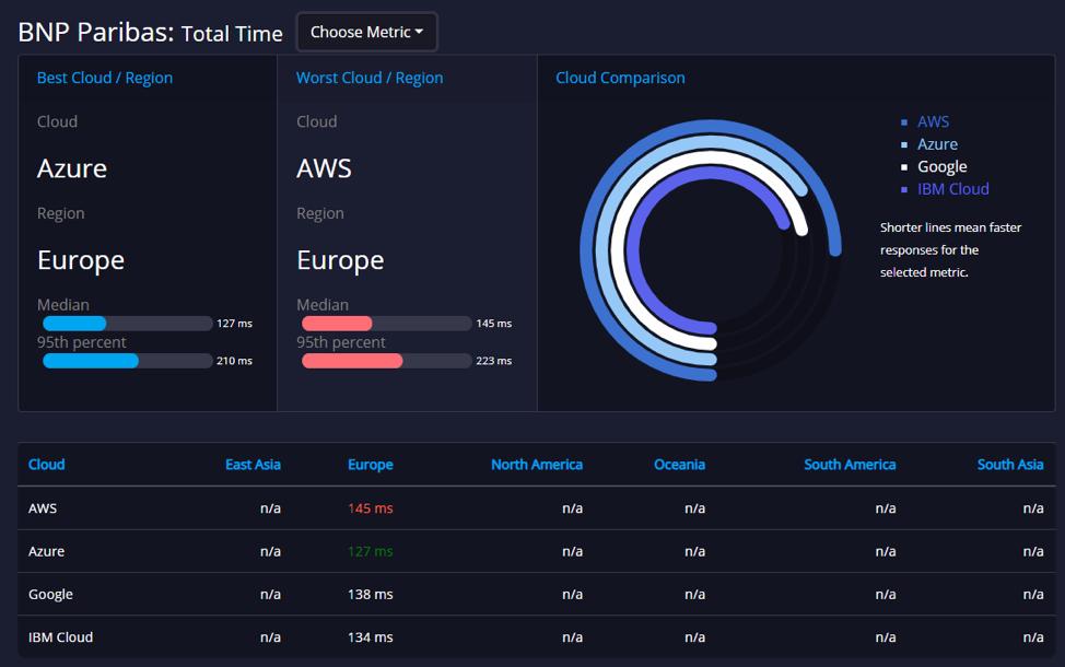 API Performance API Expert APImetrics