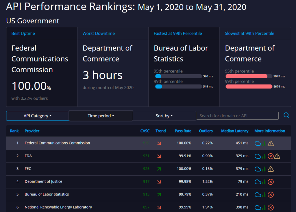 Government API performance rankings APImetrics API rating