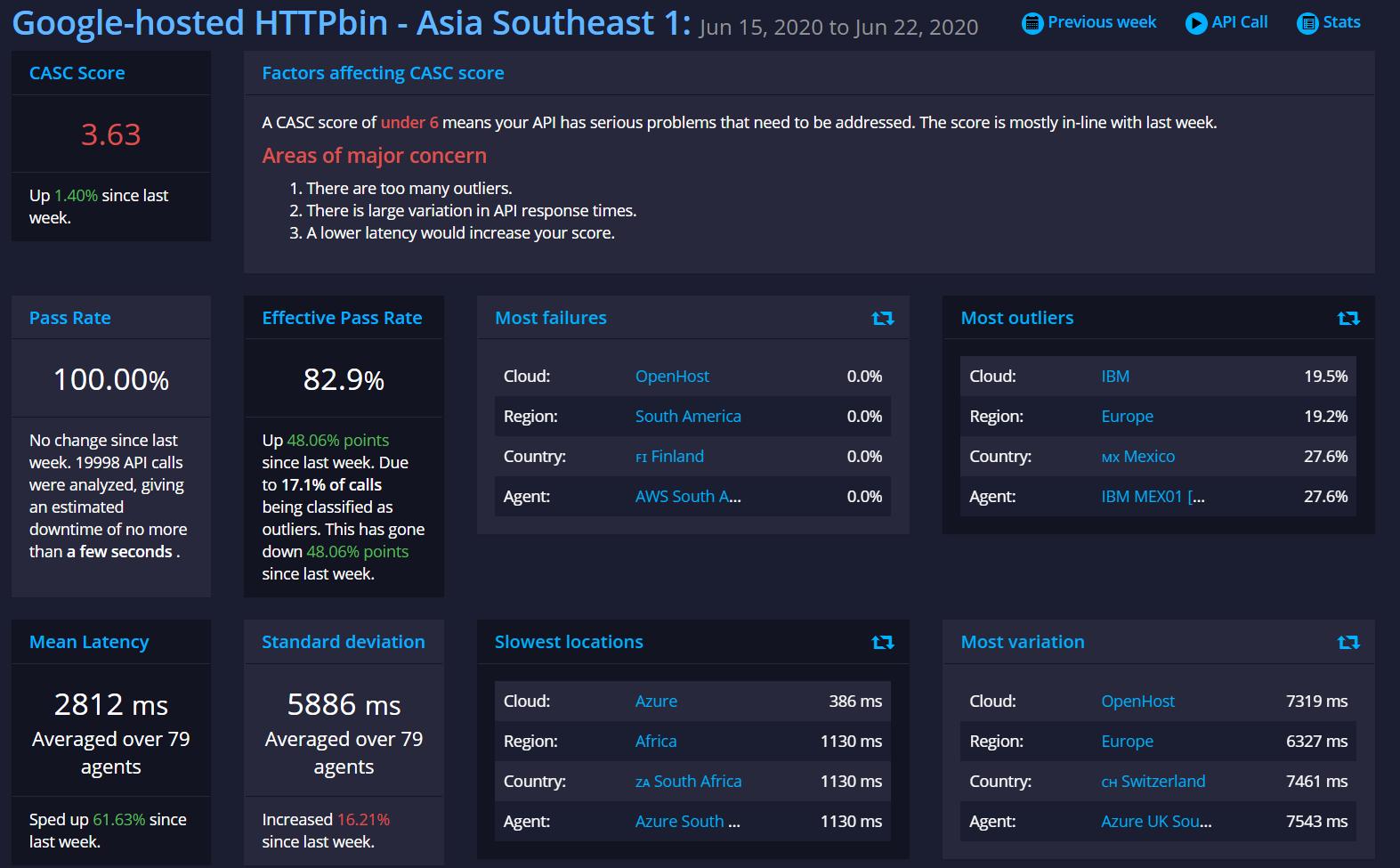 APImetrics insights page api performance metrics CASC score AI Based Reporting