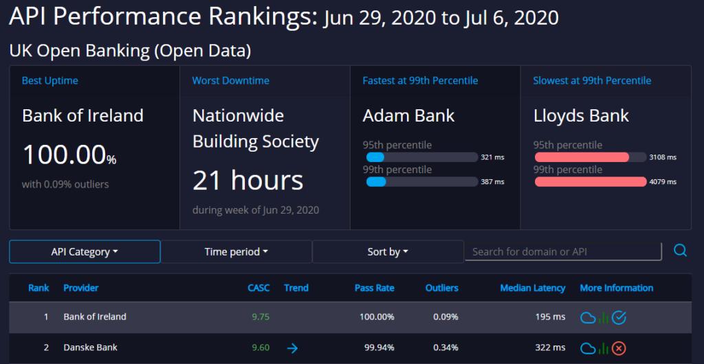 cma9 open data api ratings api rankings dashboards