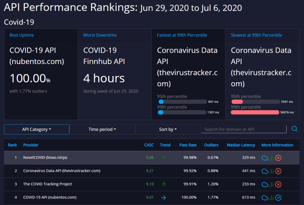covid19 api ratings api rankings dashboard