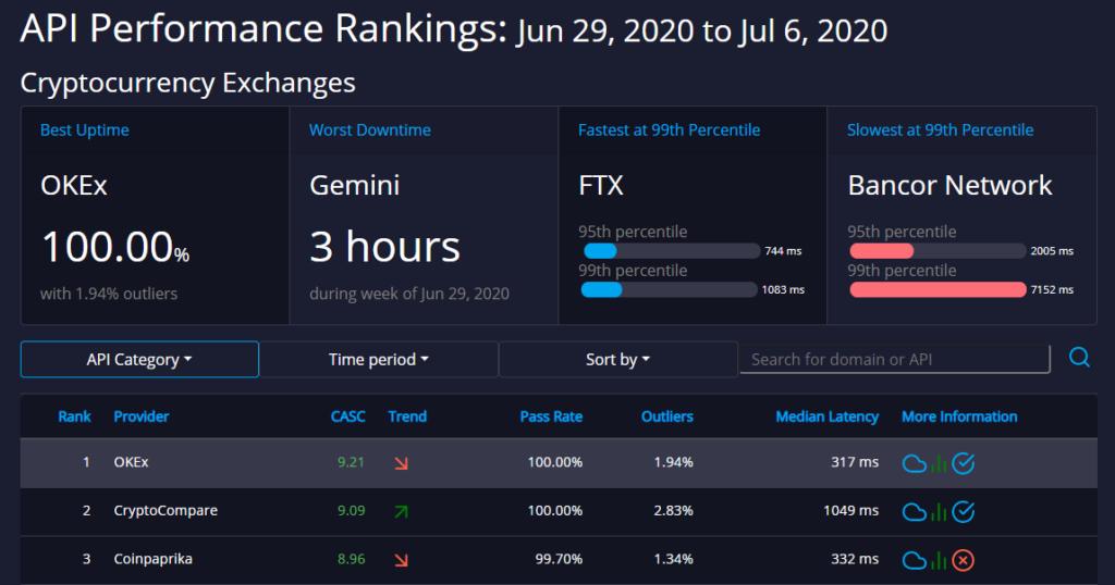 cryptocurrency exchange api ratings dashboard