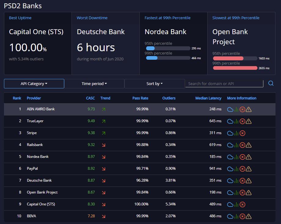 API ratings dashboard June 2020 api performance analysis