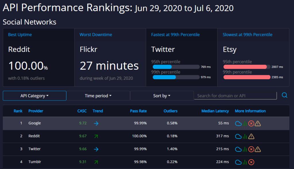 social networking api ratings api rankings dashboard