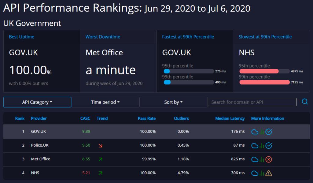 uk government api ratings api rankings api dashobard
