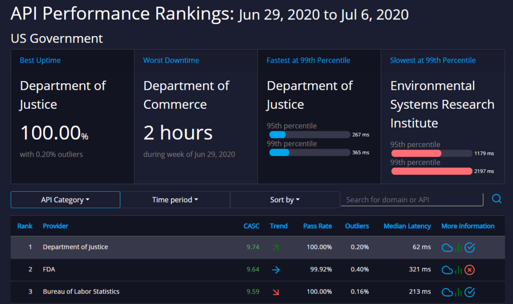 us government api ratings api rankings