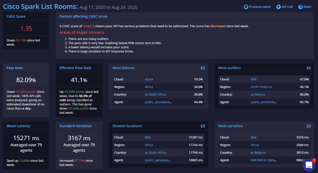 API Ratings cisco spark august 24