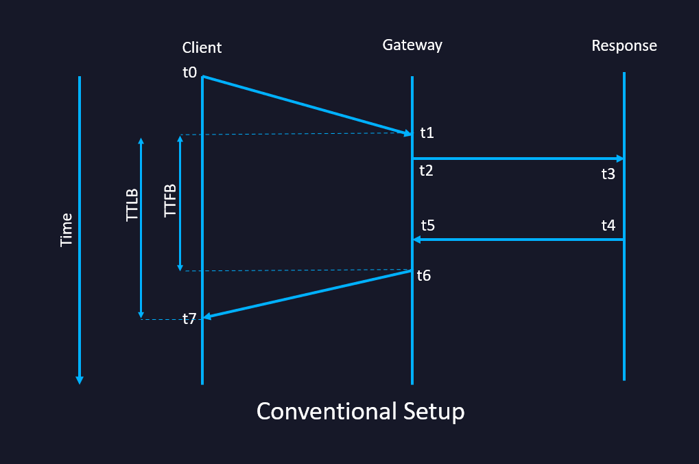 TTFB Conventional Setup OBIE Expected Configuration