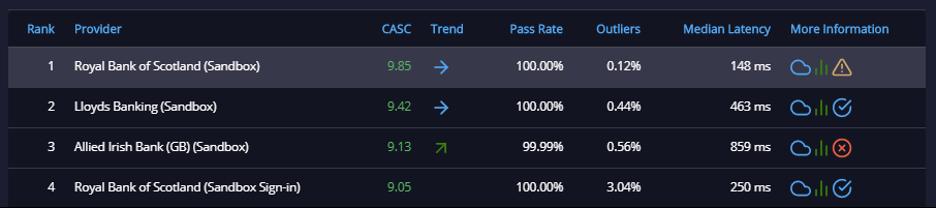 API ratings playing in Sandboxes