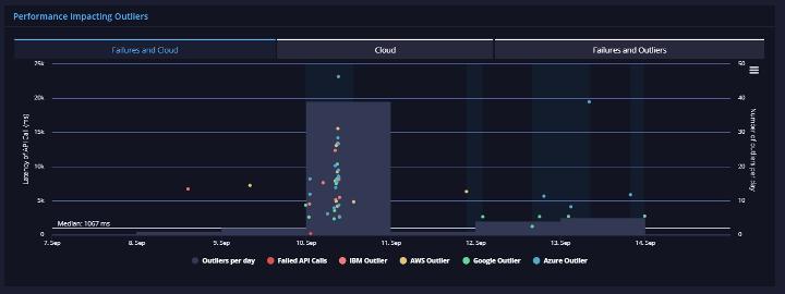 API Rating DocuSign