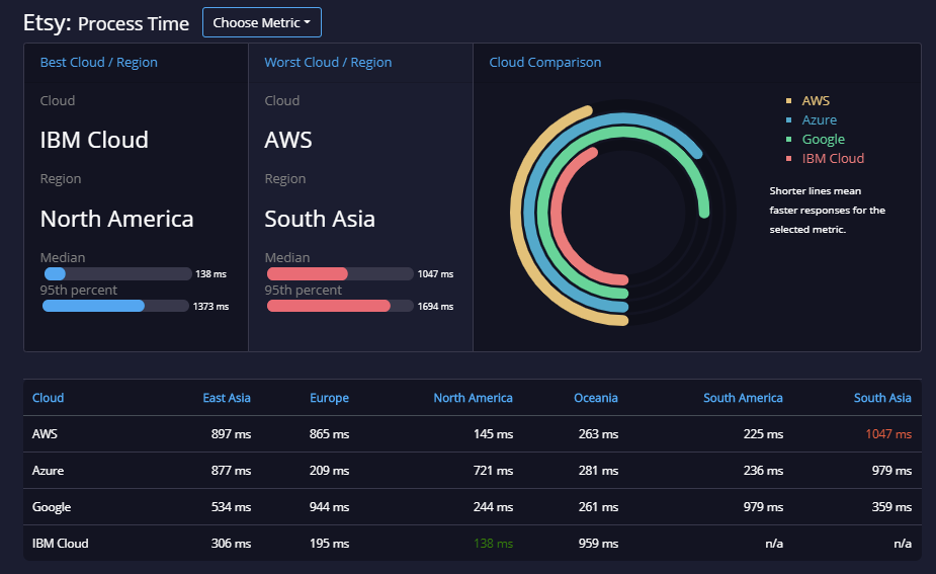 As a slow API, we expect Etsy to slow DNS Lookup Time and it does, varying from a fastest of 12 ms for AWS Oceania, which is what it should be, to a slowest of 252 ms for IBM Cloud Oceania. Given that most APIs have a DNS Lookup Time of 12 ms (or faster) from all locations, it's worth asking why Etsy only manages it from one cloud in one region. If it can do it in AWS Oceania, it should be able to do it everywhere. Which is another reason why you need to be actively monitoring externally. Do you know what your DNS Lookup Time is from around the world? If it's not 12 ms or less, why not? And is slow DNS Lookup Time affecting your user's experiences of your APIs? See you again in a month as we assess how matters have gone as move into September and the end of the third quarter of this extraordinary year. Also don't forget to check out our weekly State of the API reports.