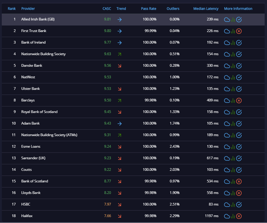 API rating chart