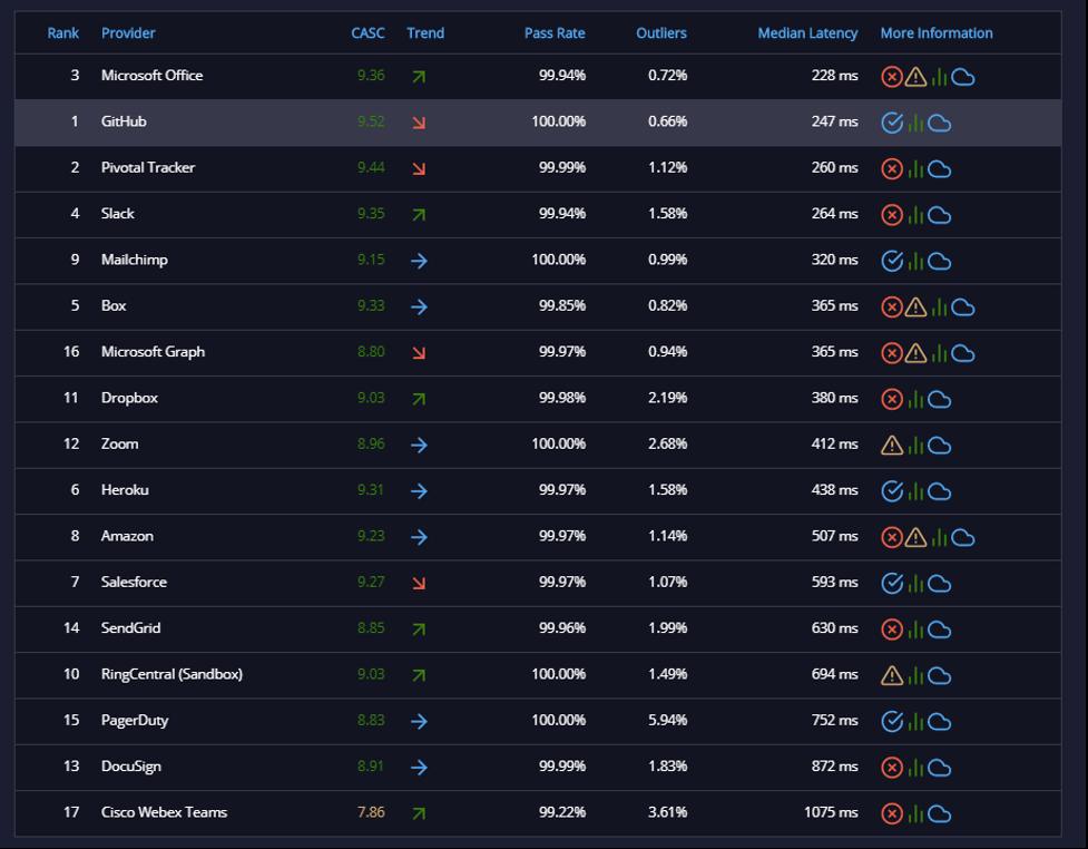 API ratings nov 10-1