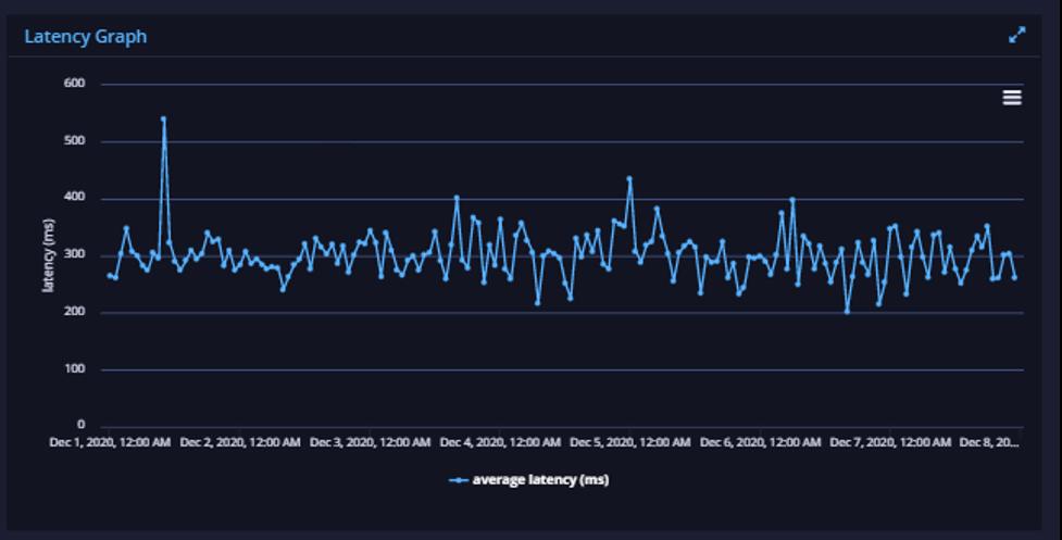 fintech api latency 2