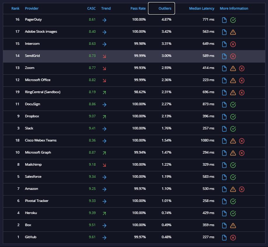 API Metrics: Feb 2–9   GitHub & Pager Duty
