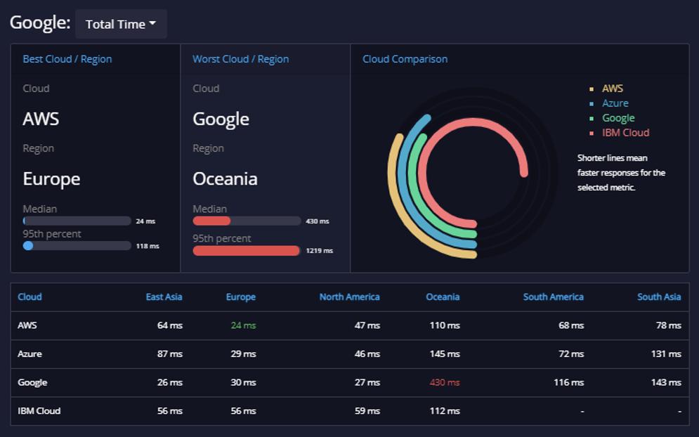 api metrics 2 google oceania