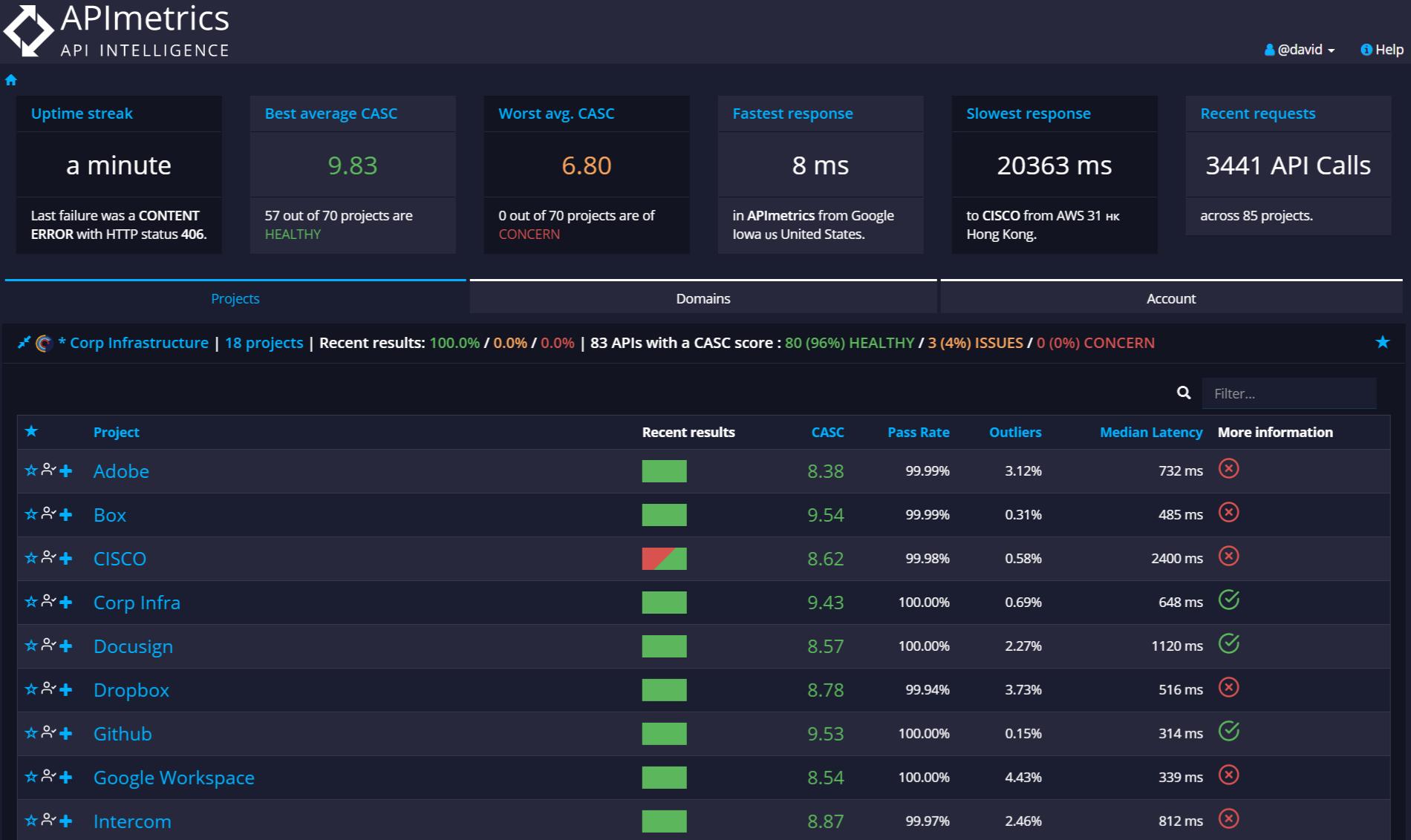 api performance analytics