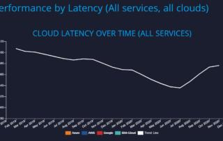 API Cloud Performance Analysis